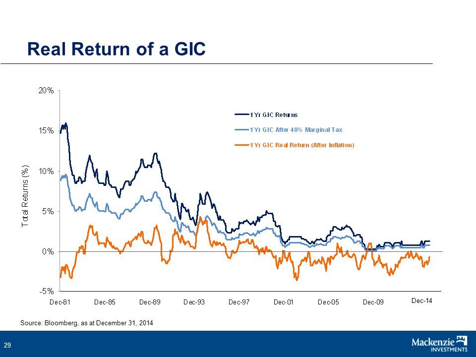 29 Real Return of a GIC Source: Bloomberg, as at December 31, 2014 Dec-14