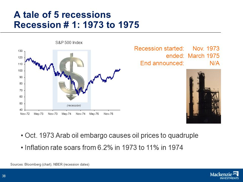 38 A tale of 5 recessions Recession # 1: 1973 to 1975 Recession started:Nov.