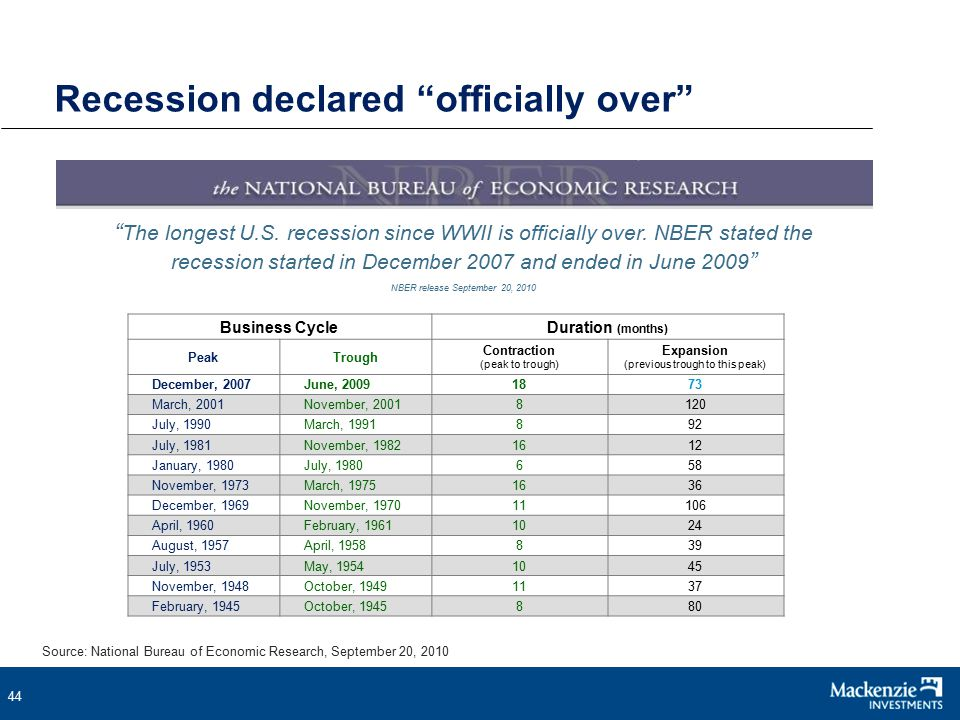 44 Recession declared officially over The longest U.S.