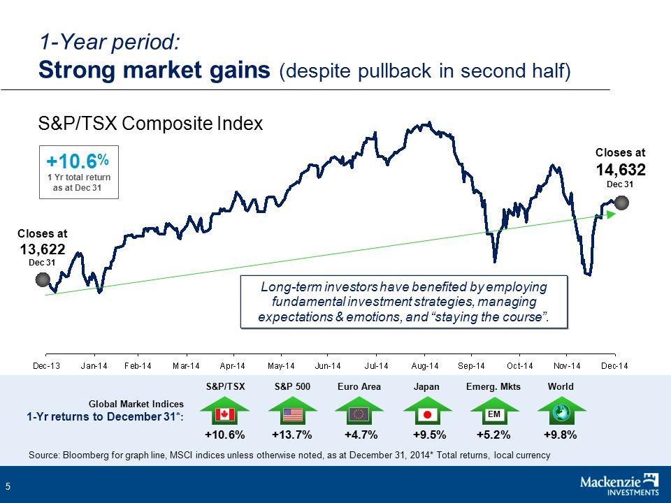16 S&P 500 Composite Index to December 2014 Bull & Bear Markets Bull & Bear Facts * Average gain in bull market:+154% Average length of bull market: 50 months Average loss in bear market:-27% Average length of bear market: 14 months * Based on data since 1956.