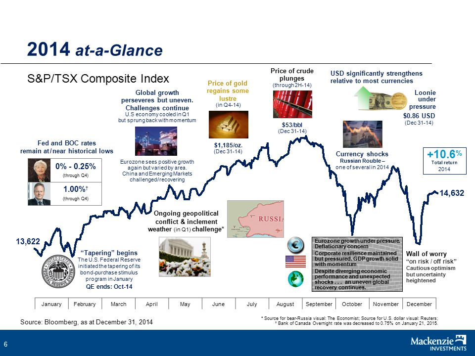 47 ???% (Feb 28, 2019) Despite challenging declines – Down markets have always rebounded and gone on to reach new heights 10-year rolling return of S&P 500 Index, Dec.