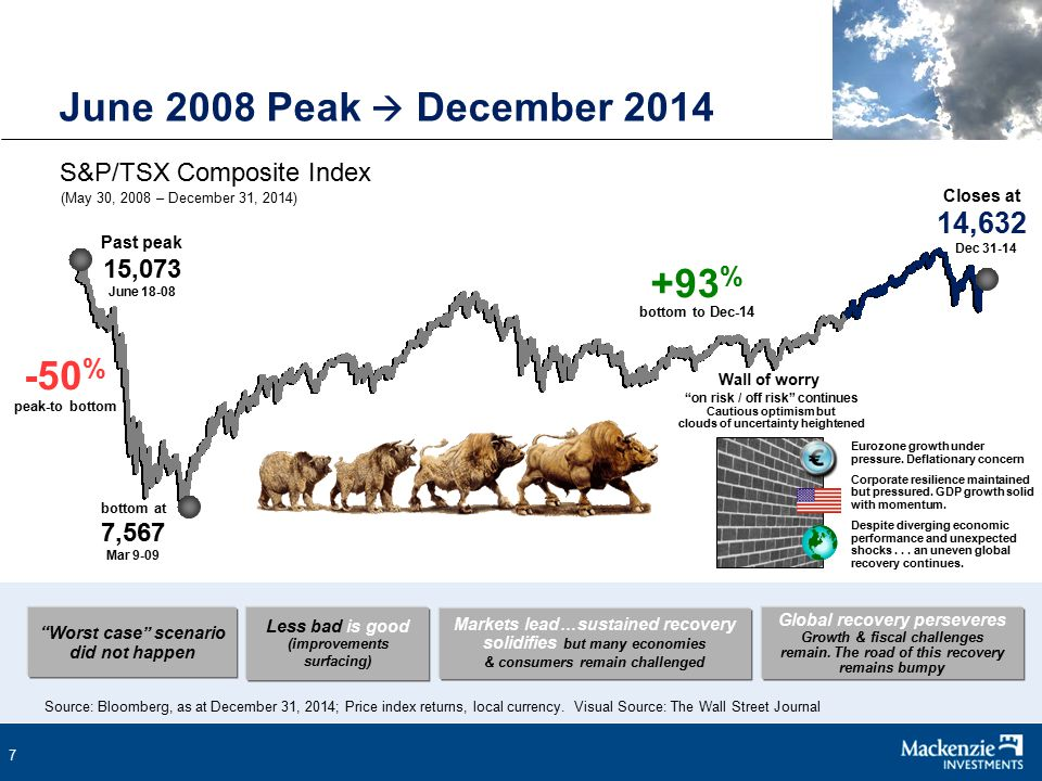 7 June 2008 Peak  December 2014 (May 30, 2008 – December 31, 2014) S&P/TSX Composite Index Source: Bloomberg, as at December 31, 2014; Price index returns, local currency.