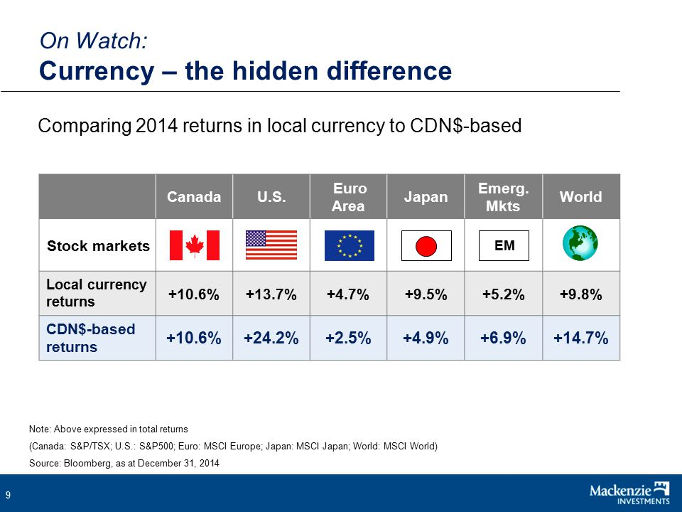 9 Comparing 2014 returns in local currency to CDN$-based On Watch: Currency – the hidden difference Note: Above expressed in total returns (Canada: S&P/TSX; U.S.: S&P500; Euro: MSCI Europe; Japan: MSCI Japan; World: MSCI World) Source: Bloomberg, as at December 31, 2014 CanadaU.S.