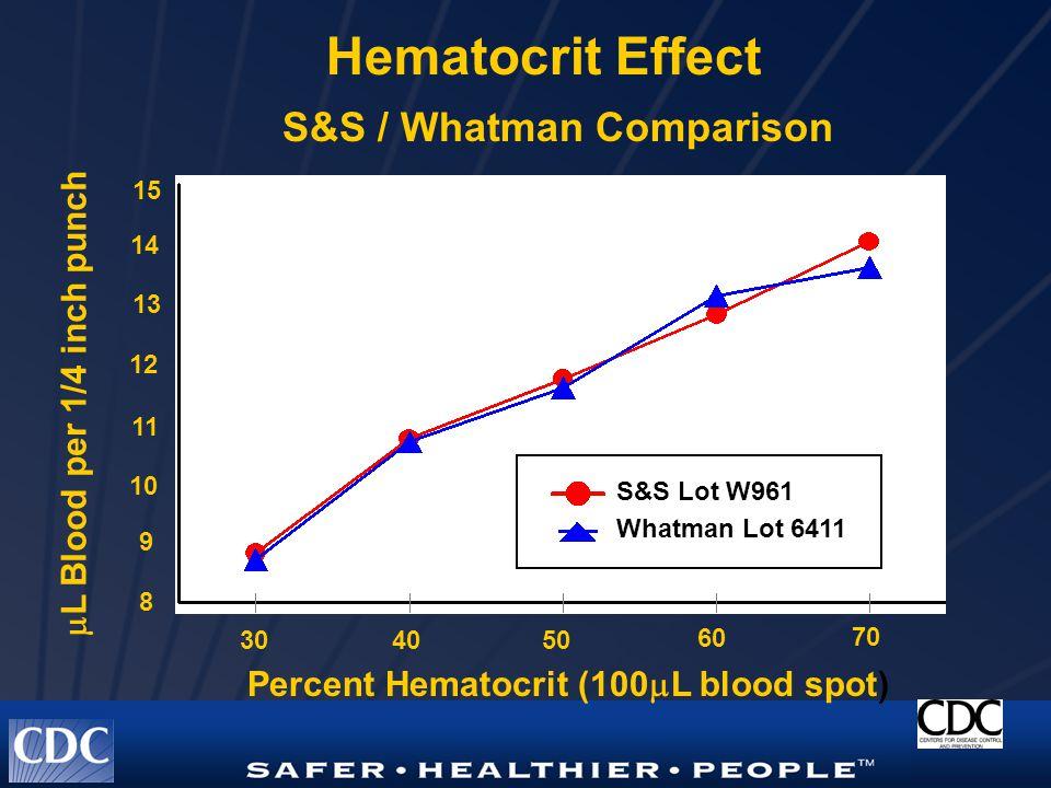 S&S / Whatman Comparison Hematocrit Effect 304050 60 70 Percent Hematocrit (100  L blood spot) 8 11 12 13 14 15 9 10  L Blood per 1/4 inch punch S&S Lot W961 Whatman Lot 6411