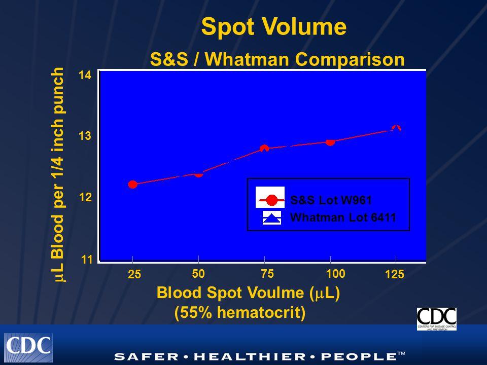 Spot Volume S&S / Whatman Comparison Blood Spot Voulme (  L) (55% hematocrit) 25 5075100 125 11 12 13 14  L Blood per 1/4 inch punch S&S Lot W961 Whatman Lot 6411