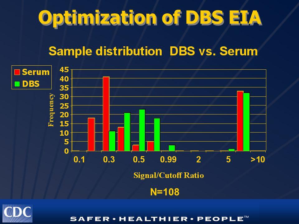 Optimization of DBS EIA N=108