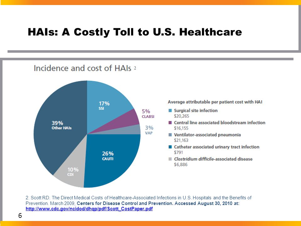 HAIs: A Costly Toll to U.S. Healthcare 6 2. Scott RD. The Direct Medical Costs of Healthcare-Associated Infections in U.S. Hospitals and the Benefits