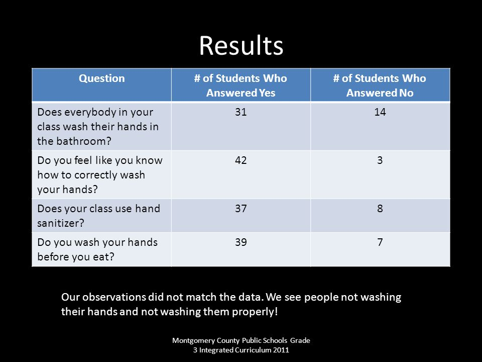 Results Question# of Students Who Answered Yes # of Students Who Answered No Does everybody in your class wash their hands in the bathroom? 3114 Do yo