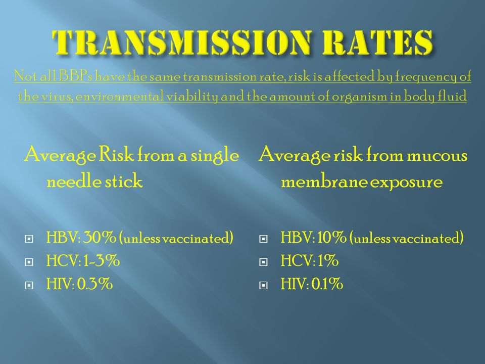 Average Risk from a single needle stick  HBV: 30% (unless vaccinated)  HCV: 1-3%  HIV: 0.3% Average risk from mucous membrane exposure  HBV: 10% (unless vaccinated)  HCV: 1%  HIV: 0.1%