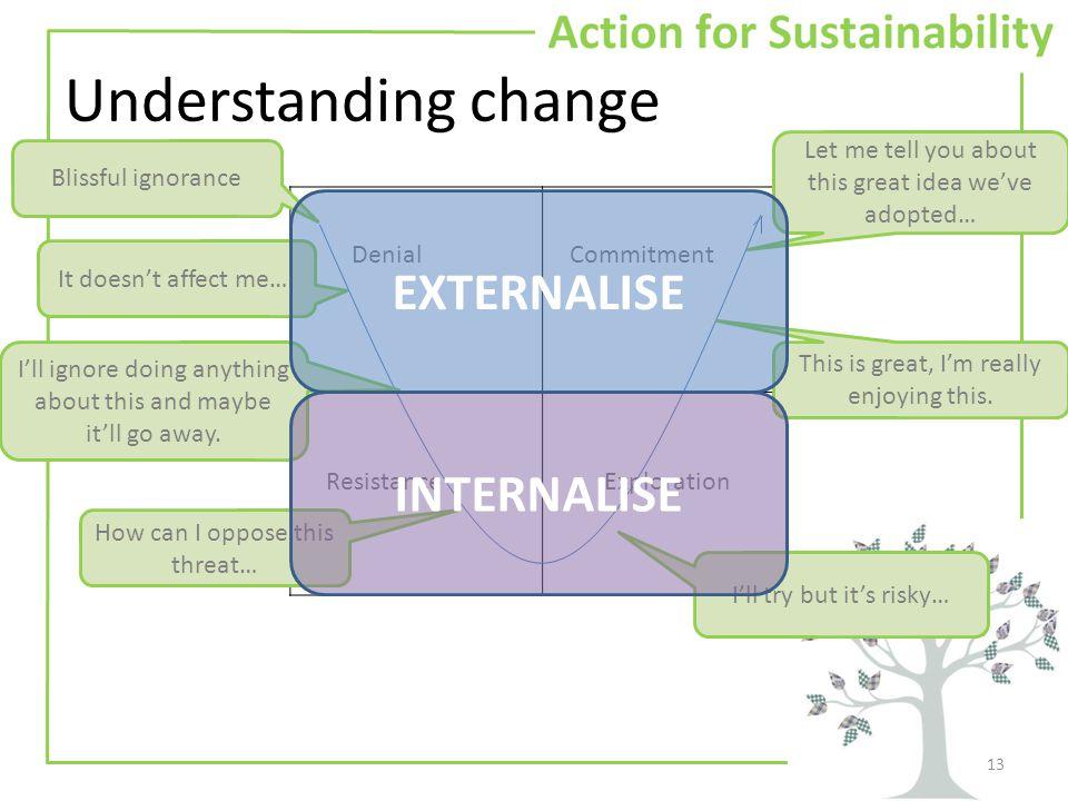 Understanding change 13 Denial ResistanceExploration Commitment It doesn't affect me….