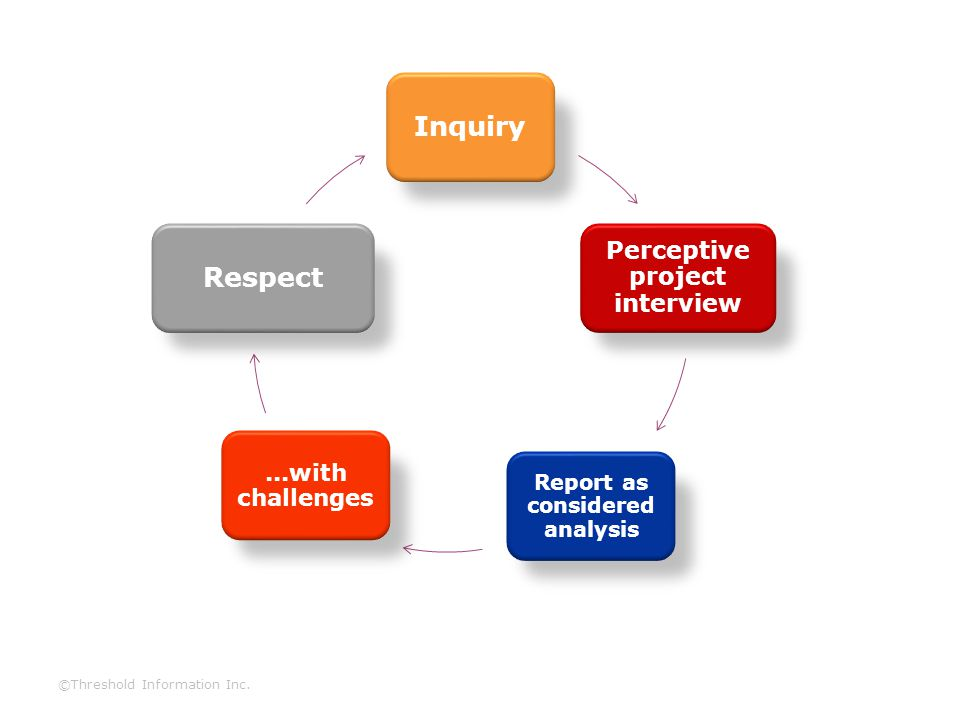 Inquiry Perceptive project interview Report as considered analysis...with challenges Respect ©Threshold Information Inc.