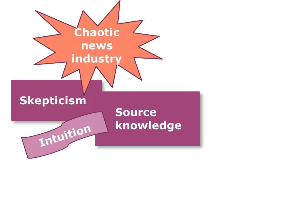 Skepticism Skepticism Source knowledge Source knowledge Chaotic news industry Intuition