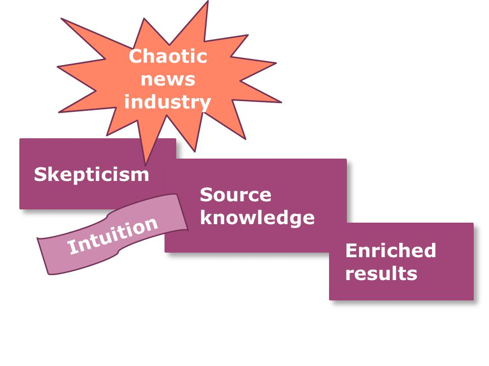 Skepticism Skepticism Source knowledge Source knowledge Enriched results Chaotic news industry Intuition