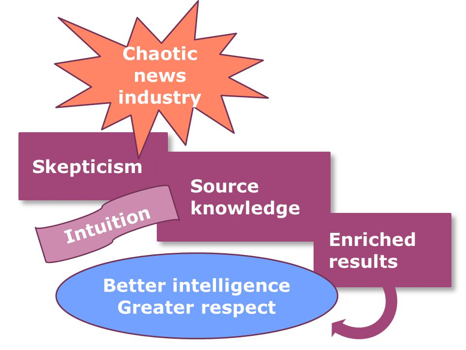 Skepticism Skepticism Source knowledge Source knowledge Enriched results Chaotic news industry Better intelligence Greater respect Intuition