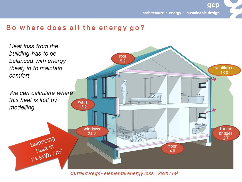 gcp architecture : energy : sustainable design Heat loss from the building has to be balanced with energy (heat) in to maintain comfort We can calculate where this heat is lost by modelling So where does all the energy go.