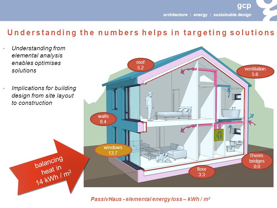 gcp architecture : energy : sustainable design Understanding from elemental analysis enables optimises solutions Implications for building design from site layout to construction Understanding the numbers helps in targeting solutions walls 8.4 roof 5.2 floor 3.3 windows 13.7 ventilation 5.6 Therm.