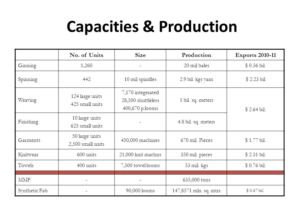 Capacities & Production No. of UnitsSizeProductionExports 2010-11 Ginning1,260-20 mil bales$ 0.36 bil. Spinning44210 mil spindles2.9 bil. kgs yarn$ 2.