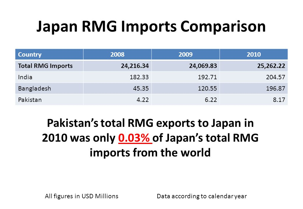 Japan RMG Imports Comparison Country200820092010 Total RMG Imports24,216.3424,069.8325,262.22 India182.33192.71204.57 Bangladesh45.35120.55196.87 Pakistan4.226.228.17 All figures in USD MillionsData according to calendar year Pakistan's total RMG exports to Japan in 2010 was only 0.03% of Japan's total RMG imports from the world