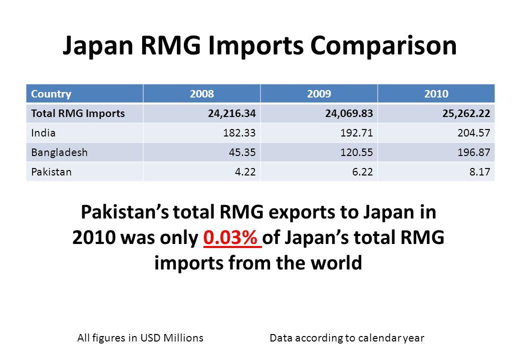 Applicable import duties on Apparel JapanUSAEUBrazilCanada Pakistan9.10%10.85%9.6%35%17.46% China 9.10%10.85%12%35%17.46% Bangladesh 0%10.85%0%35%0% Vietnam 9.10%10.85%9.6%35%17.46% Cambodia 0%10.85%0%35%0% India 9.10%10.85%9.6%35%17.46% Sri Lanka 9.10%10.85%0%35%17.46% Import duties on Cat 6203 (Men s suits, jackets, trousers etc & shorts) Duty rates shown are total ad valorem equivalent tariff (estimated)