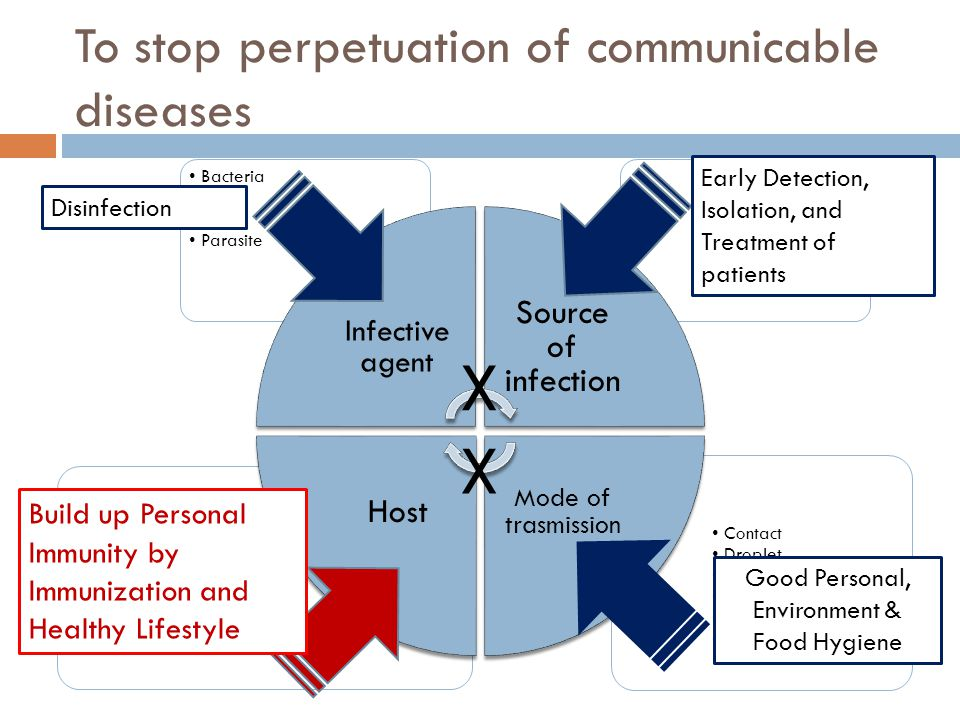 To stop perpetuation of communicable diseases Contact Droplet Air-borne Food/water-borne Vector-borne Blood-body fluid Susceptible population, eg Youn