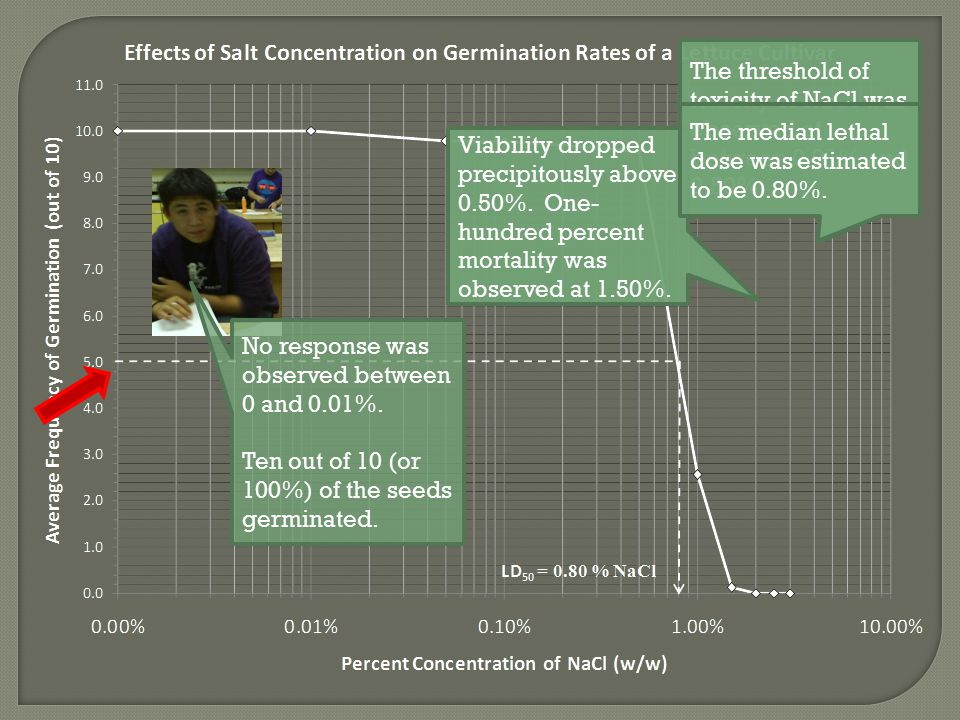 No response was observed between 0 and 0.01%.Ten out of 10 (or 100%) of the seeds germinated.