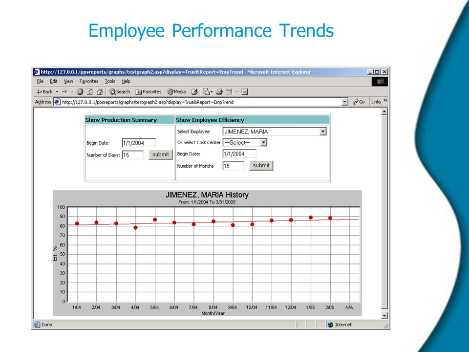 Employee Performance Trends  