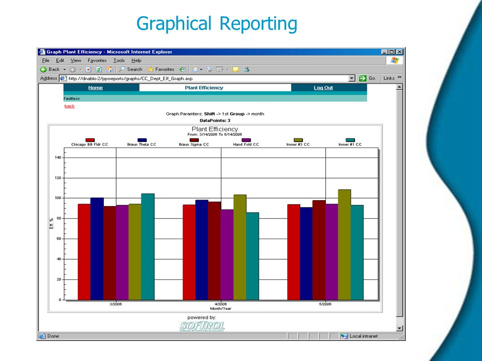 Graphical Reporting  