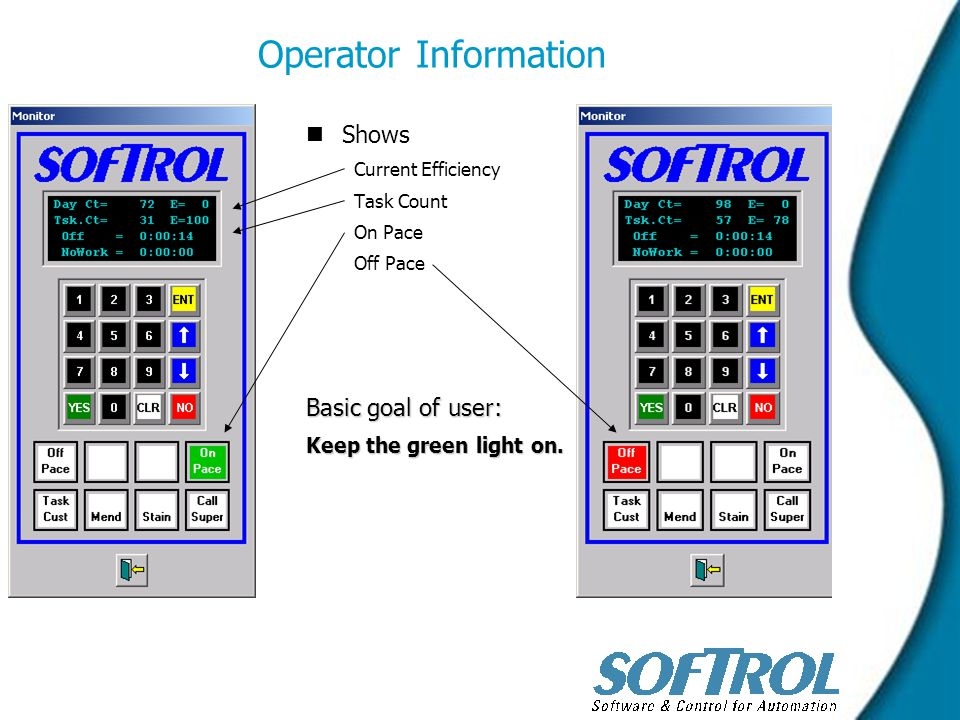 Operator Information n nShows Current Efficiency Task Count On Pace Off Pace Basic goal of user: Keep the green light on.