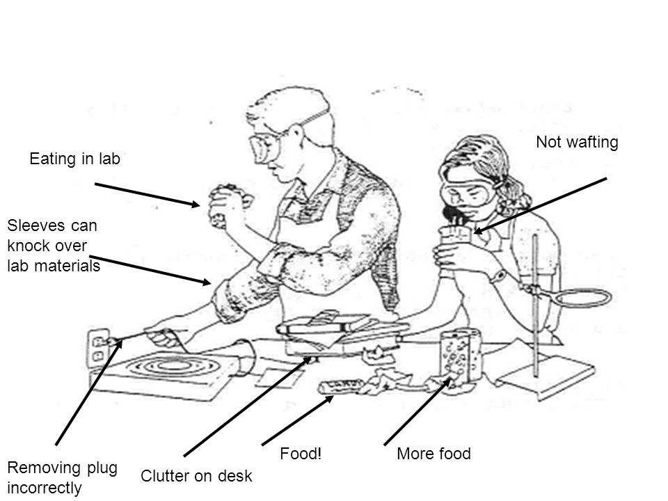 Eating in lab Sleeves can knock over lab materials Removing plug incorrectly Clutter on desk Food!More food Not wafting