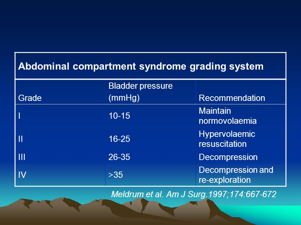 Abdominal compartment syndrome grading system Grade Bladder pressure (mmHg)Recommendation I10-15 Maintain normovolaemia II16-25 Hypervolaemic resuscitation III26-35Decompression IV>35 Decompression and re-exploration Meldrum et al.