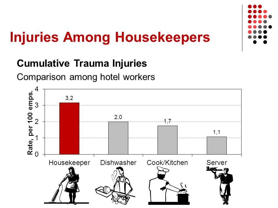 Injuries Among Housekeepers Cumulative Trauma Injuries Comparison among hotel workers