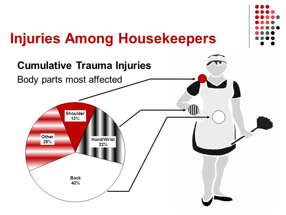 Injuries Among Housekeepers Cumulative Trauma Injuries Body parts most affected