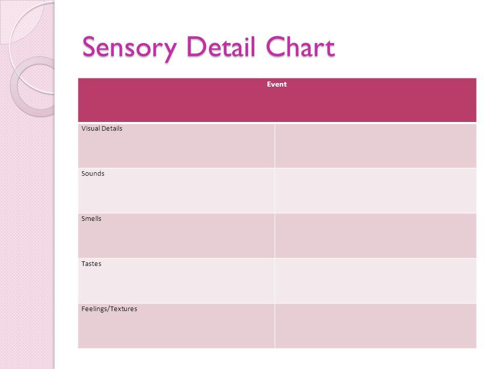 Sensory Detail Chart Event Visual Details Sounds Smells Tastes Feelings/Textures