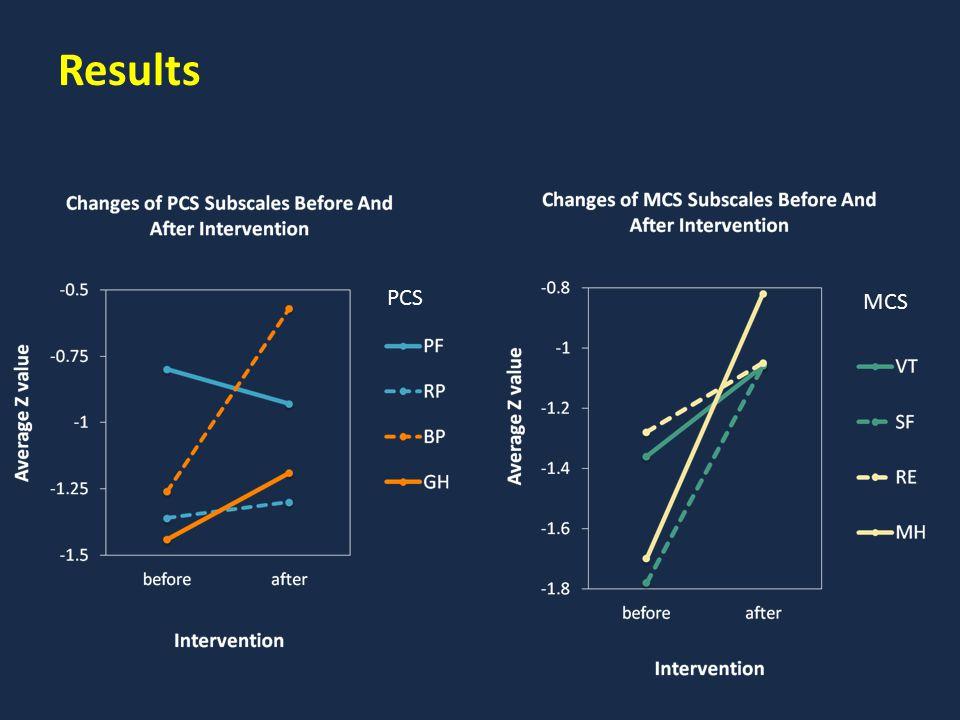 Results PCS MCS