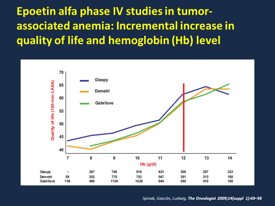 Epoetin alfa phase IV studies in tumor- associated anemia: Incremental increase in quality of life and hemoglobin (Hb) level Spivak, Gascón, Ludwig, T
