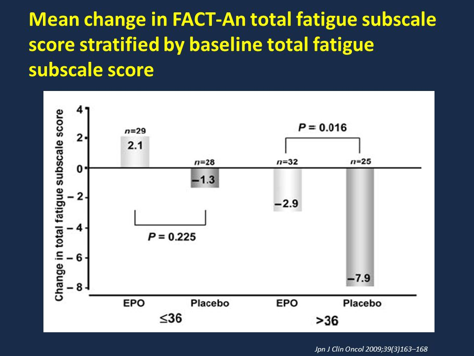 Mean change in FACT-An total fatigue subscale score stratified by baseline total fatigue subscale score Jpn J Clin Oncol 2009;39(3)163–168