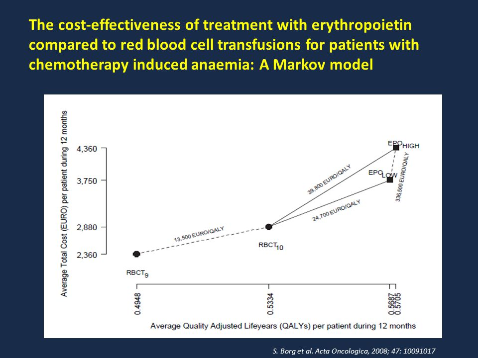 The cost-effectiveness of treatment with erythropoietin compared to red blood cell transfusions for patients with chemotherapy induced anaemia: A Mark