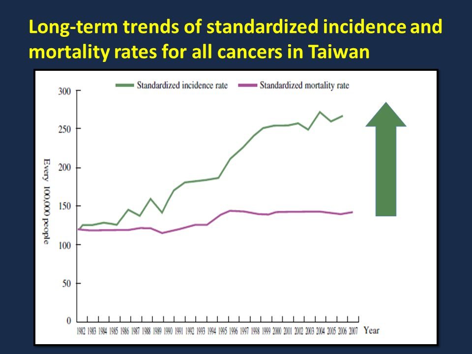 Long-term trends of standardized incidence and mortality rates for all cancers in Taiwan
