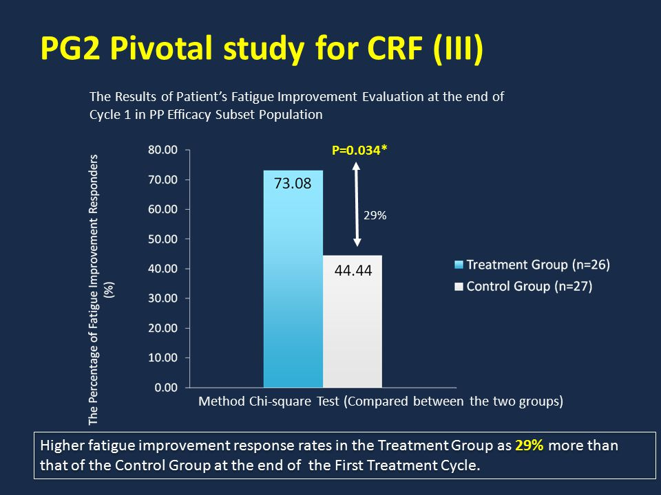 Higher fatigue improvement response rates in the Treatment Group as 29% more than that of the Control Group at the end of the First Treatment Cycle. P