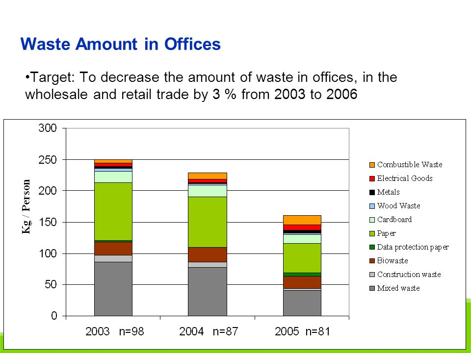 Elina Karhu, 21.3.2007 Waste Amount in Offices Target: To decrease the amount of waste in offices, in the wholesale and retail trade by 3 % from 2003 to 2006