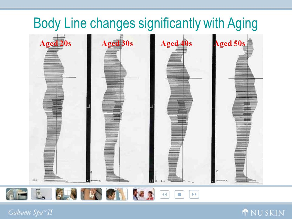 Body Line changes significantly with Aging Aged 20s Aged 30s Aged 40s Aged 50s