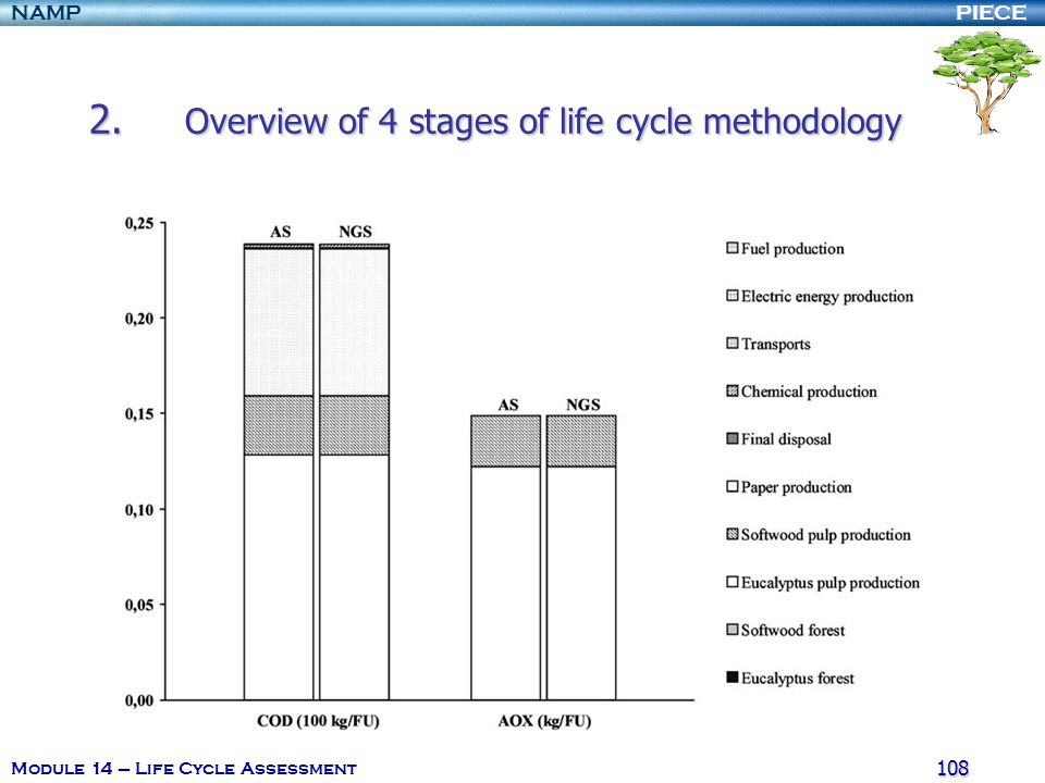 PIECENAMP Module 14 – Life Cycle Assessment 107 2. Overview of 4 stages of life cycle methodology