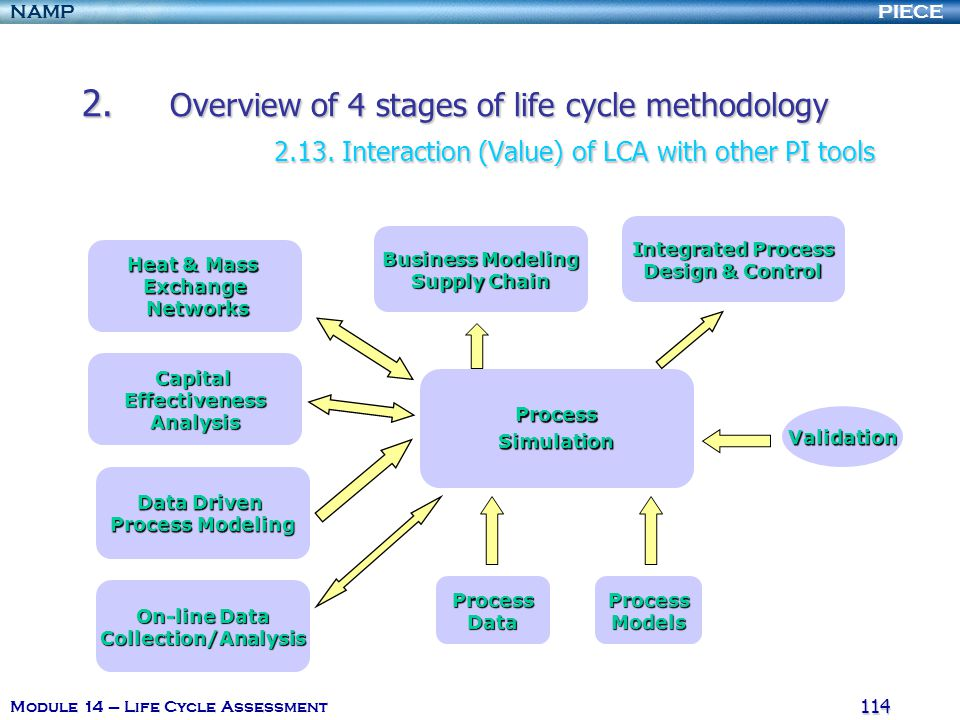 PIECENAMP Module 14 – Life Cycle Assessment 113 1.I ntroduction and definition of the Life Cycle Assessment (LCA). 2.O verview of 4 stages of life cyc