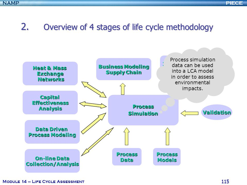 PIECENAMP Module 14 – Life Cycle Assessment 114 2. Overview of 4 stages of life cycle methodology 2.13. Interaction (Value) of LCA with other PI tools