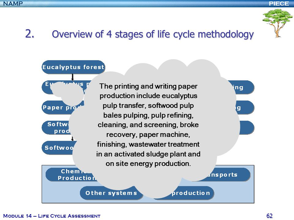 PIECENAMP Module 14 – Life Cycle Assessment 61 2. Overview of 4 stages of life cycle methodology To perform this study, two scenarios were defined: Ac