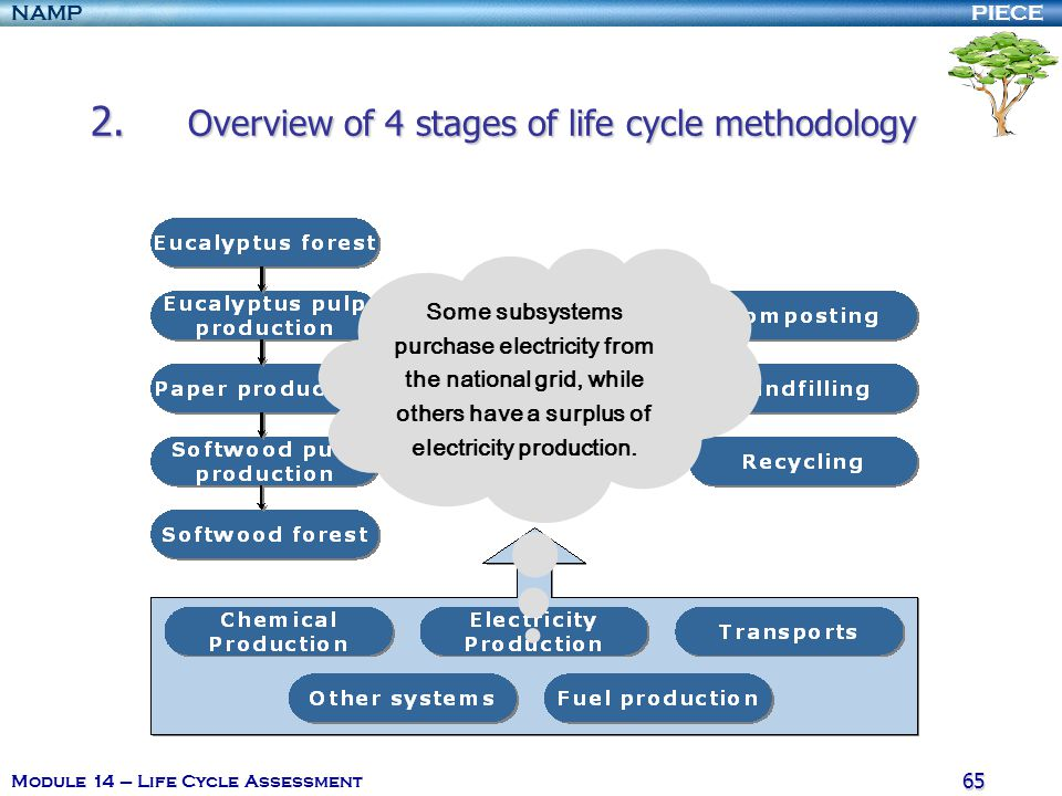 PIECENAMP Module 14 – Life Cycle Assessment 64 2. Overview of 4 stages of life cycle methodology The production of hydrogen peroxide and sodium chlora