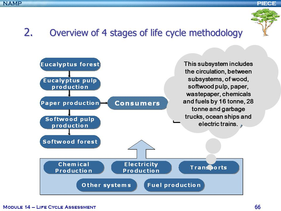 PIECENAMP Module 14 – Life Cycle Assessment 65 2. Overview of 4 stages of life cycle methodology Some subsystems purchase electricity from the nationa