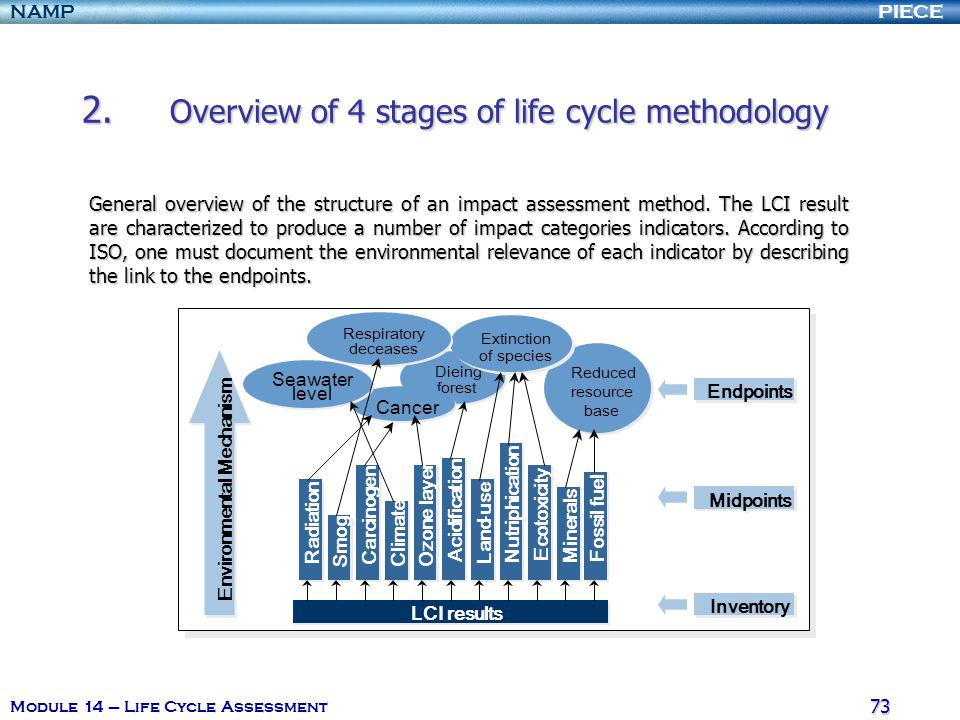 "PIECENAMP Module 14 – Life Cycle Assessment 72 2. Overview of 4 stages of life cycle methodology The level of the endpoints is also called ""damage lev"