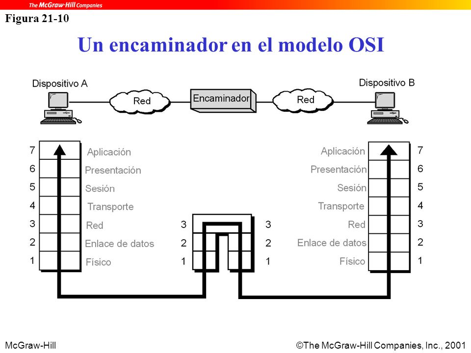 McGraw-Hill©The McGraw-Hill Companies, Inc., 2001 Figura 21-10 Un encaminador en el modelo OSI