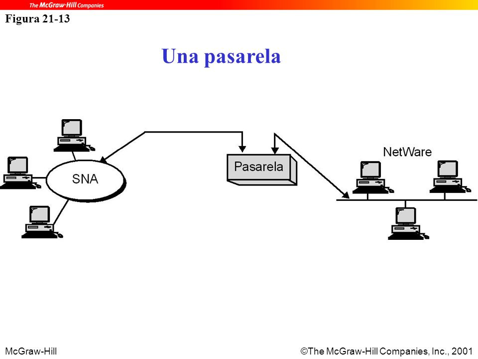 McGraw-Hill©The McGraw-Hill Companies, Inc., 2001 Figura 21-13 Una pasarela